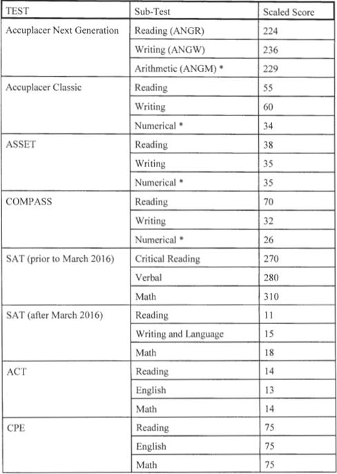 Qualifying test scores